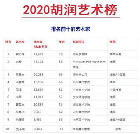 《2020胡润艺术榜》出炉_黄建南斩获季军